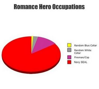 Occupations of Romance Novel Heroes